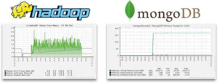 graphique-hadoop-mongoDB